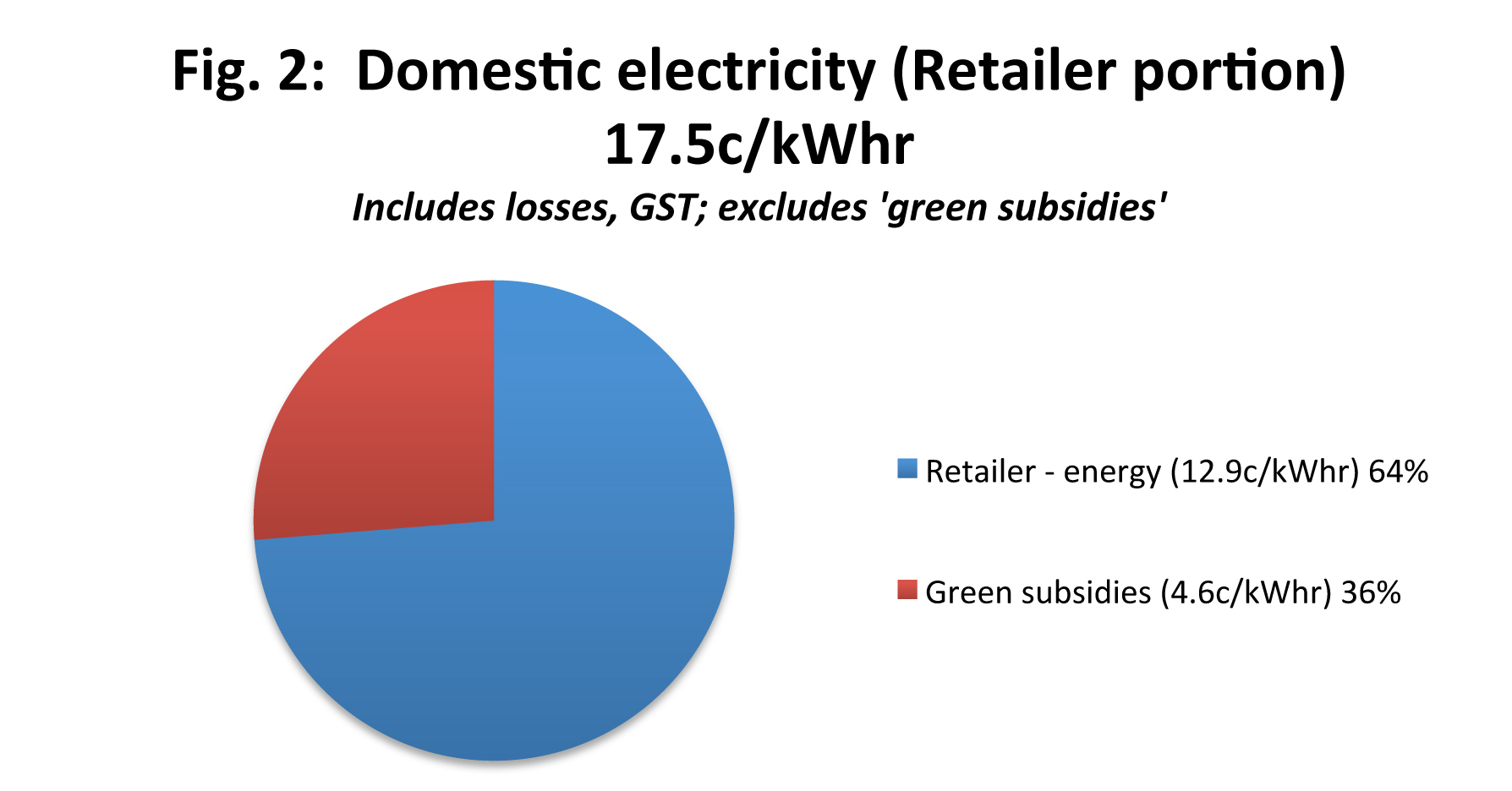 Domestic electricity (Retailer portion)