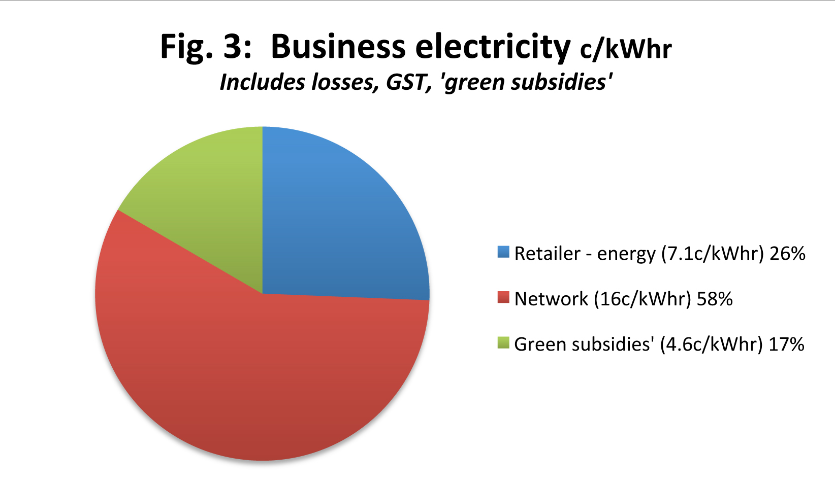 Business electricity costs
