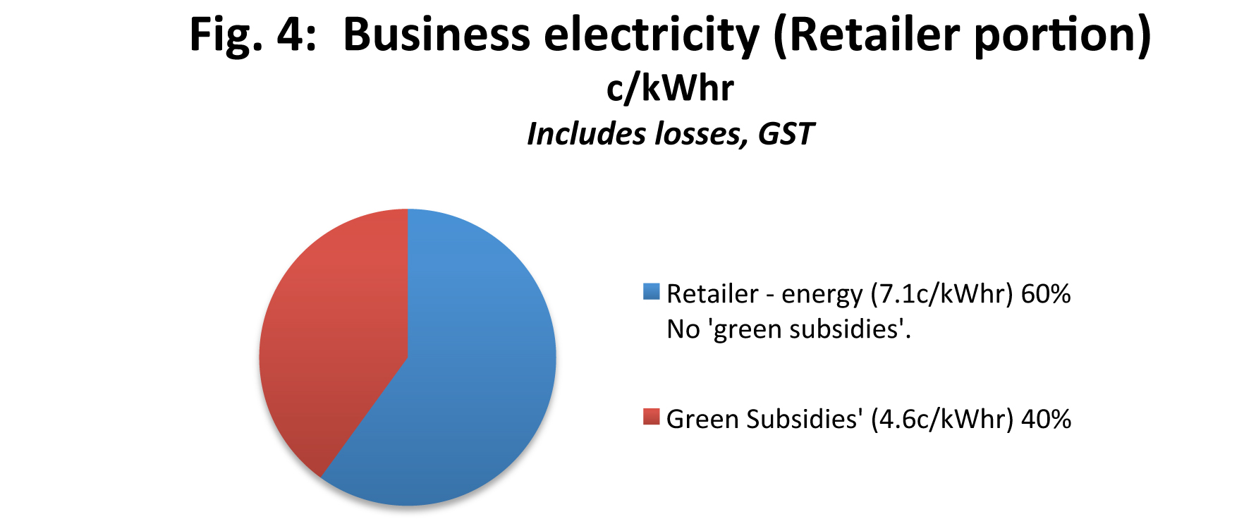 Impact of green subsidies on business