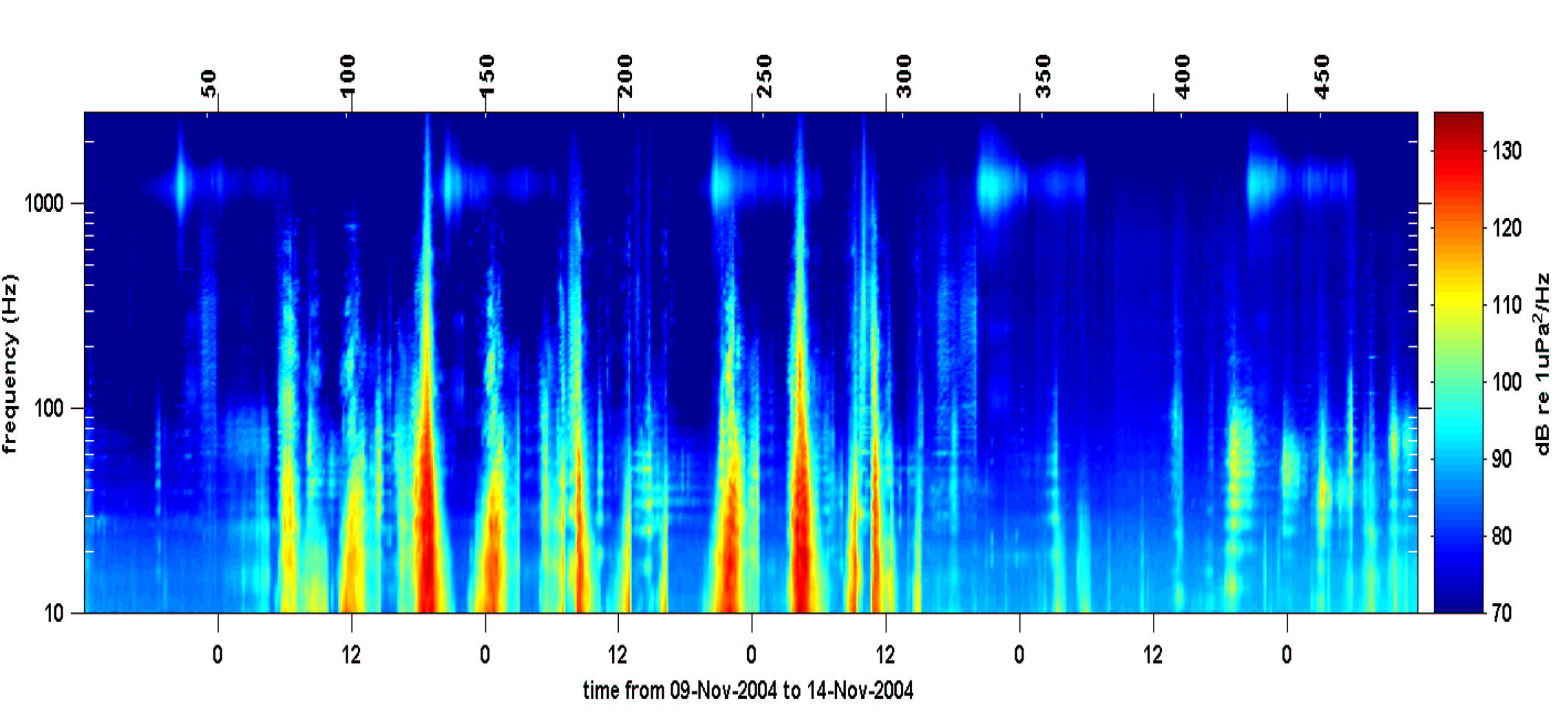 5-day playback from acoustic logger showing seismic signatures, fish chorus and blue whale calls